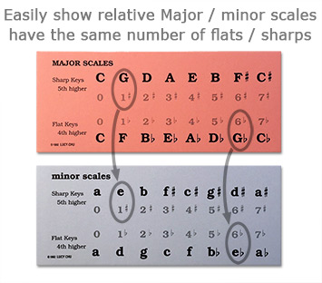 Scale Flashcard Bundle Image